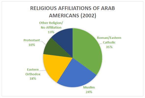 consumers arab americans