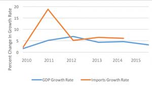 OEC and World Bank Data