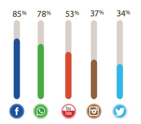 Social Media in Tunisia